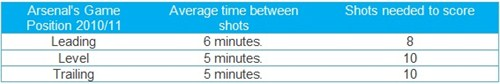 Efficiency and Frequncy of Arsenal's Shots 201011