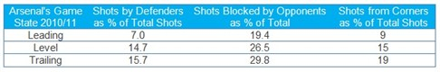 Origins and Outcomes of Shots Taken by Arsenal in Differing Situation AFC 201011