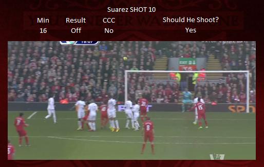 Shot 10 - Suarez OFF TARGET