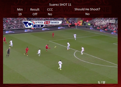 Shot 11 - Suarez OFF TARGET