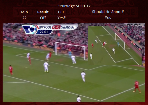 Shot 12 - Sturridge CCC MISS