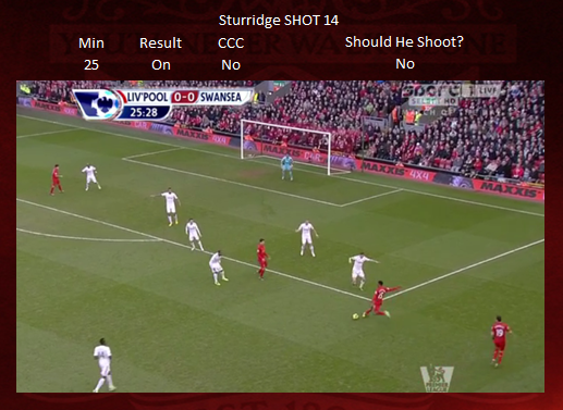 Shot 14 - Sturridge ON TARGET