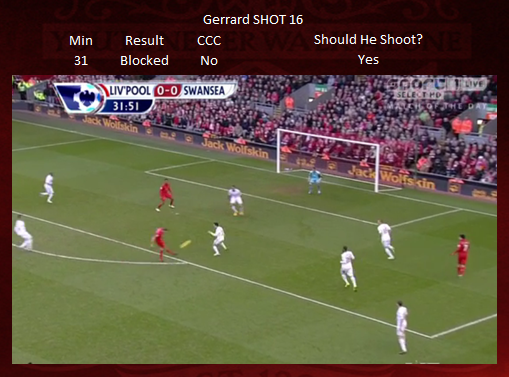 Shot 16 - Gerrard BLOCKED
