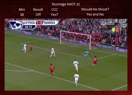 Shot 22 - Sturridge CCC MISS maybe.