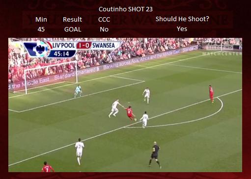 Shot 23 - Coutinho GOAL