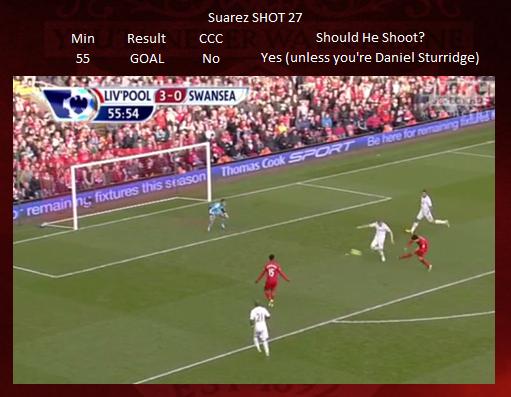 Shot 27 - Suarez GOAL
