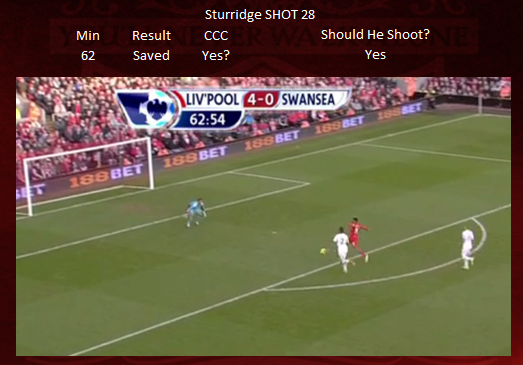 Shot 28 - Sturridge CCC MISS
