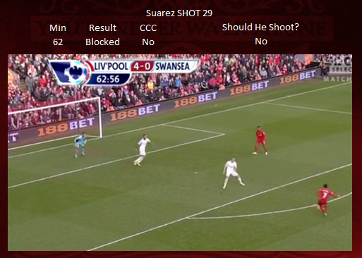 Shot 29 - Suarez BLOCKED