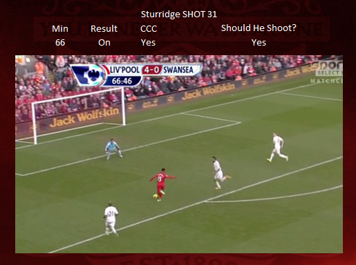 Shot 31 - Sturridge CCC MISS