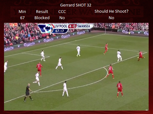 Shot 32 - Gerrard BLOCKED
