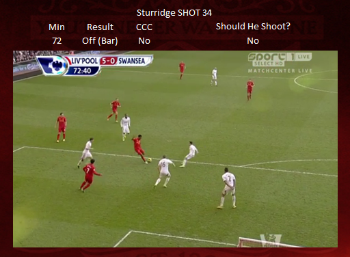 Shot 34 - Sturridge WOODWORK