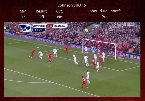 Shot 5 - Johnson OFF TARGET