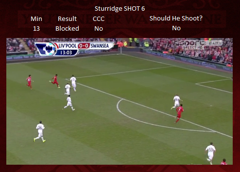 Shot 6 - Sturridge BLOCKED
