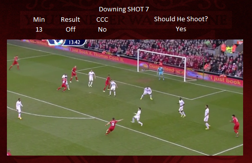 Shot 7 - Downing OFF TARGET