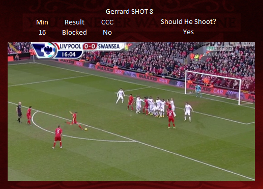 Shot 8 - Gerrard BLOCKED