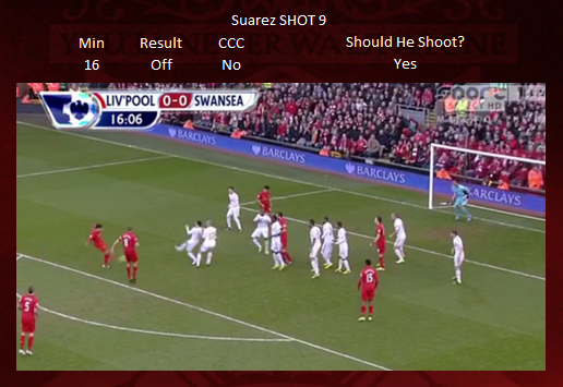 Shot 9 - Suarez OFF TARGET updated