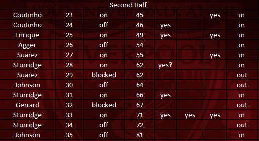 Shot Analysis vs Swansea SECOND HALF